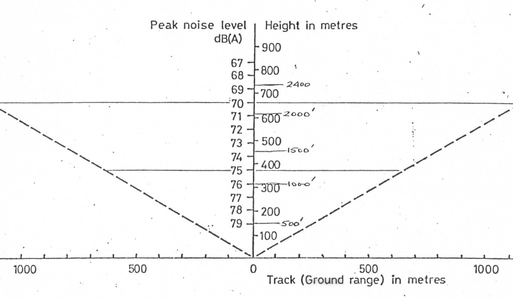 S61N NOISE LEVEL V HEIGHT & DISTANCE